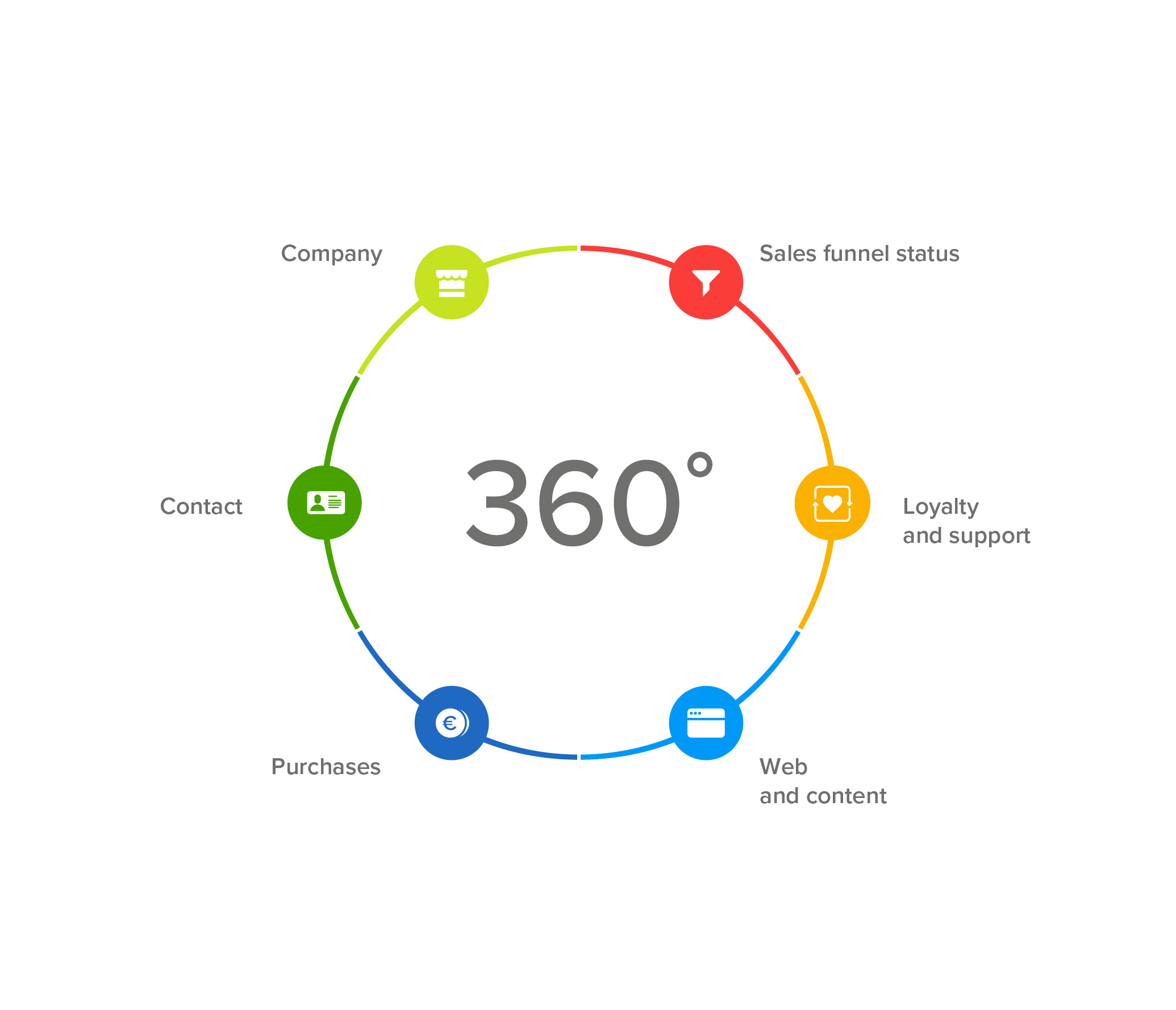 Significance of 360-degree Customer View