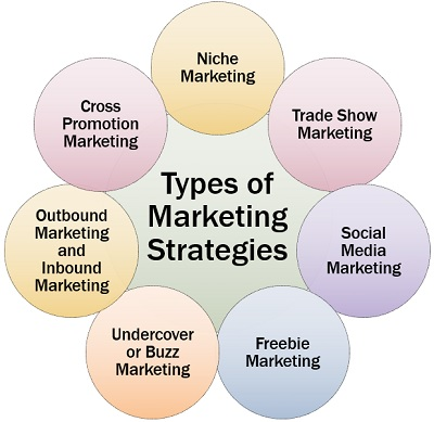 What is Internet Marketing in Hindi